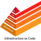 Infrastructure-as-code-title